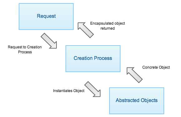Design Patterns Creation Process